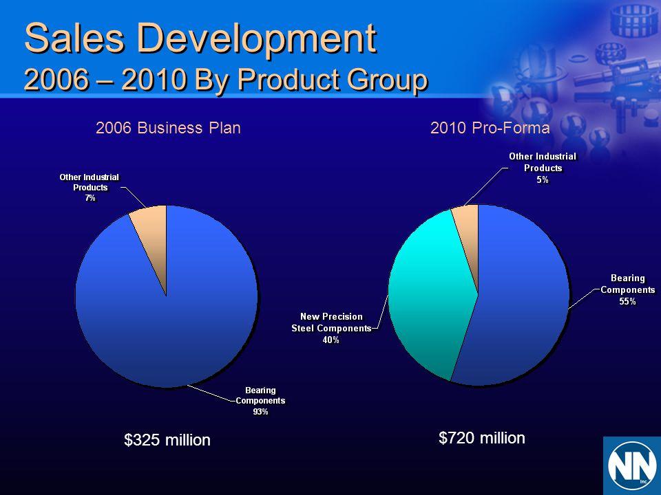 Sales Development 2006 – 2010 By Product Group 2006 Business Plan2010 Pro-Forma $325 million $720 million
