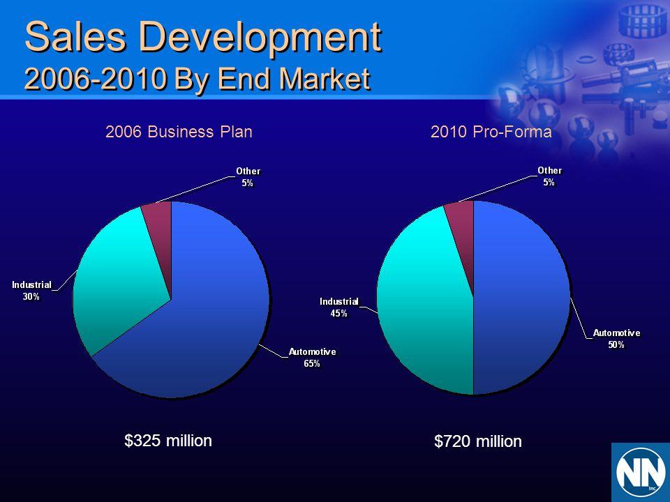 Sales Development 2006-2010 By End Market 2006 Business Plan2010 Pro-Forma $325 million $720 million