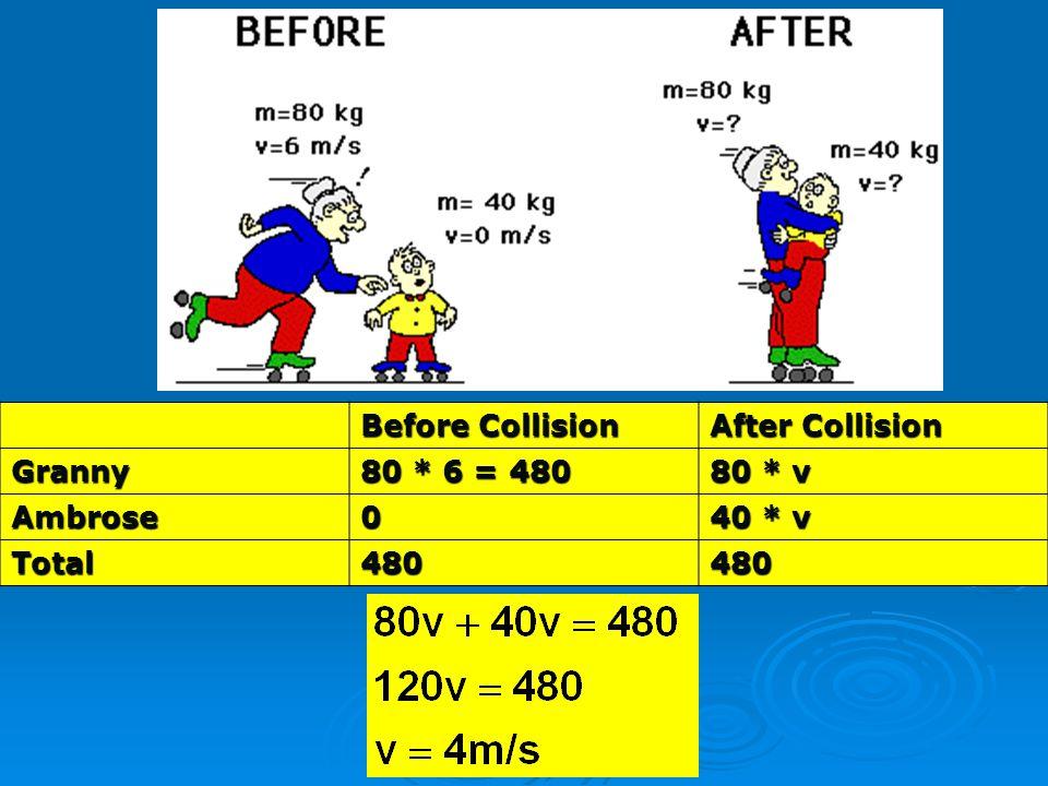 Before Collision After Collision Granny 80 * 6 = 480 80 * v Ambrose0 40 * v Total480480