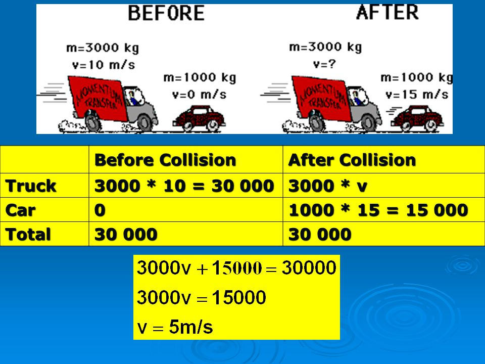 Before Collision After Collision Truck 3000 * 10 = 30 000 3000 * v Car0 1000 * 15 = 15 000 Total 30 000