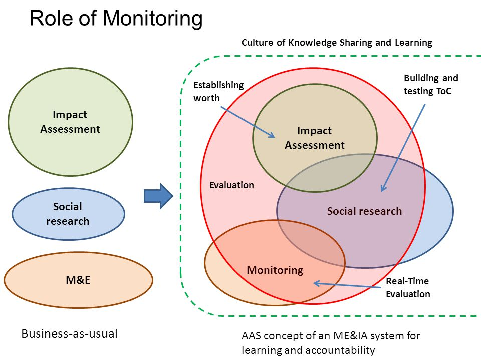 Role of Monitoring M&E Impact Assessment Social research Business-as-usual Monitoring Evaluation Real-Time Evaluation AAS concept of an ME&IA system for learning and accountability Culture of Knowledge Sharing and Learning Building and testing ToC Impact Assessment Establishing worth