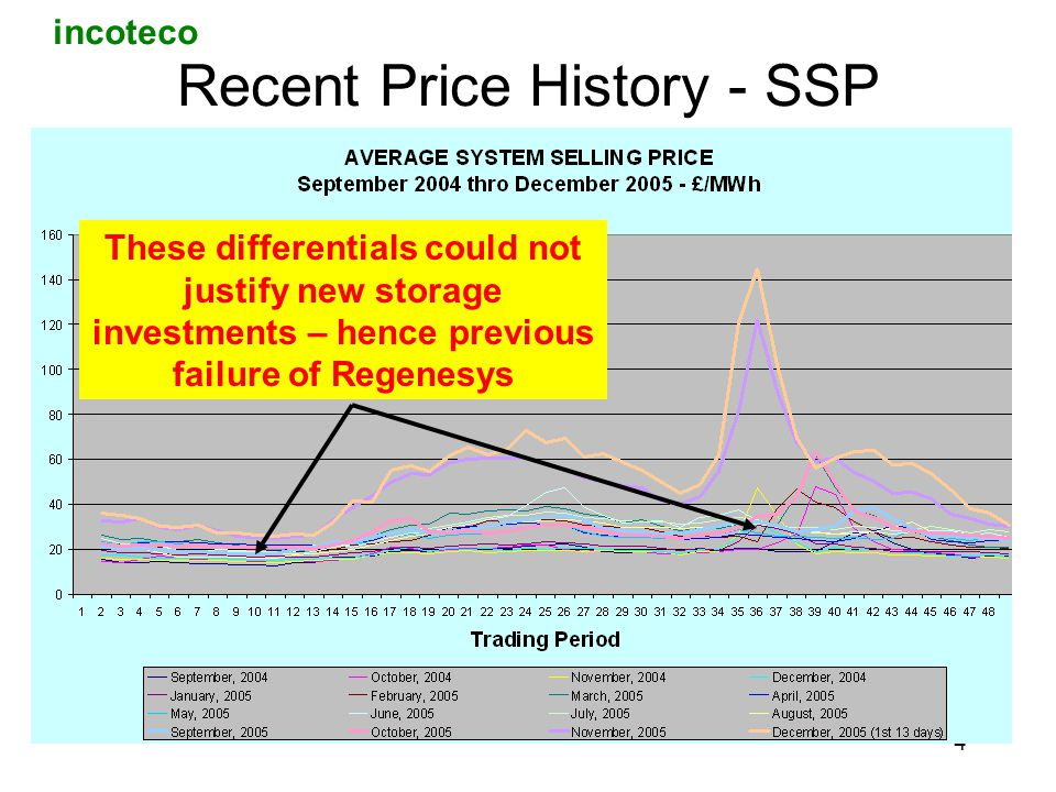 incoteco 4 Recent Price History - SSP These differentials could not justify new storage investments – hence previous failure of Regenesys
