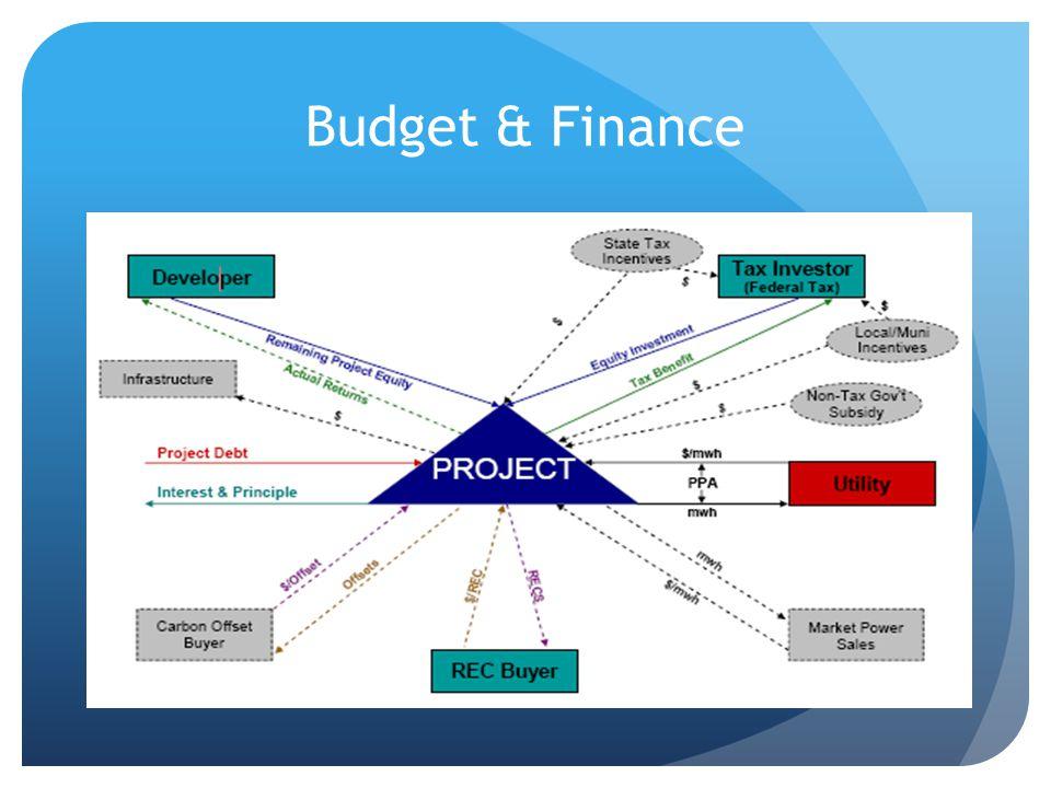 Budget & Finance