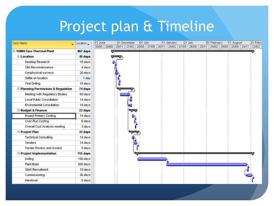 Project plan & Timeline