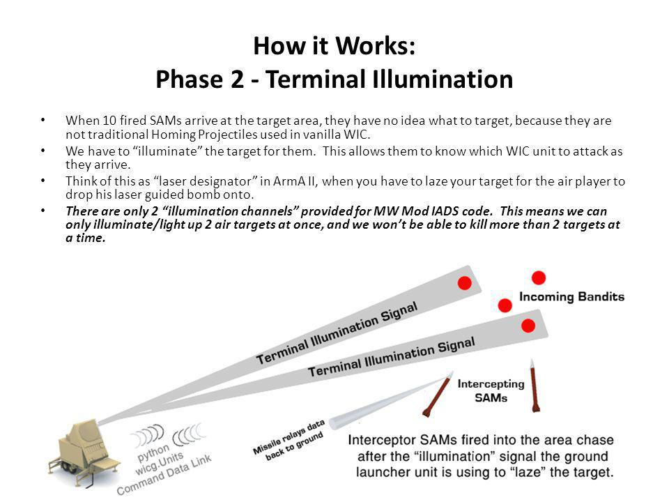 How it Works: Phase 2 - Terminal Illumination When 10 fired SAMs arrive at the target area, they have no idea what to target, because they are not traditional Homing Projectiles used in vanilla WIC.