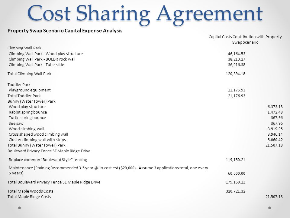 Cost Sharing Agreement Cost Sharing Agreement Property Swap Scenario Capital Expense Analysis Capital Costs Contribution with Property Swap Scenario Climbing Wall Park Climbing Wall Park - Wood play structure46,164.53 Climbing Wall Park - BOLDR rock wall38,213.27 Climbing Wall Park - Tube slide36,016.38 Total Climbing Wall Park120,394.18 Toddler Park Playground equipment21,176.93 Total Toddler Park21,176.93 Bunny (Water Tower) Park Wood play structure6,373.18 Rabbit spring bounce1,472.48 Turtle spring bounce367.96 See saw367.96 Wood climbing wall3,919.05 Cross shaped wood climbing wall3,946.14 Cluster climbing wall with steps5,060.42 Total Bunny (Water Tower) Park21,507.18 Boulevard Privacy Fence SE Maple Ridge Drive Replace common Boulevard Style fencing119,150.21 Maintenance (Staining Recommended 3-5 year @ 1x cost est ($20,000).