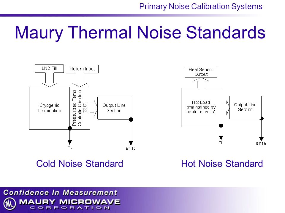 Primary Noise Calibration Systems Maury Thermal Noise Standards Cold Noise StandardHot Noise Standard