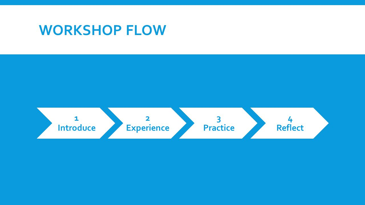 WORKSHOP FLOW 1 Introduce 2 Experience 3 Practice 4 Reflect