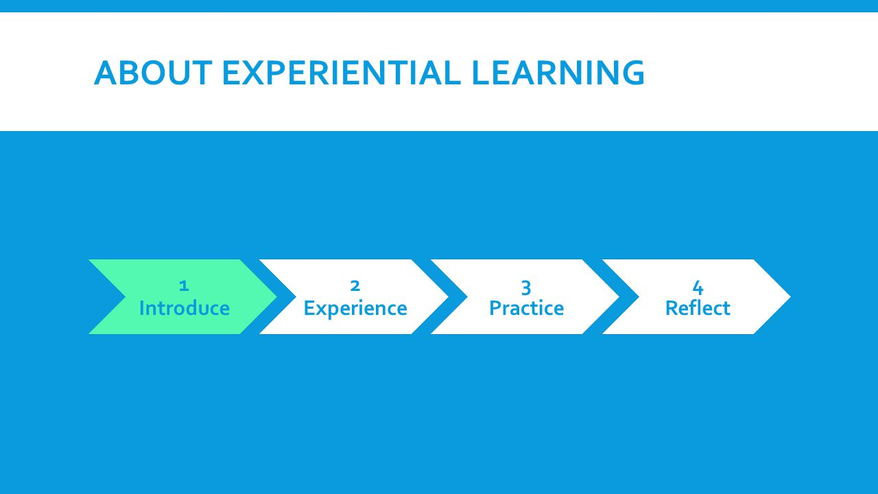 ABOUT EXPERIENTIAL LEARNING 1 Introduce 2 Experience 3 Practice 4 Reflect