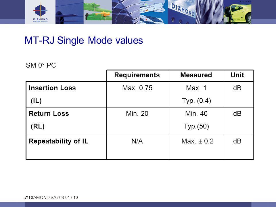 © DIAMOND SA / 03-01 / 10 MT-RJ Single Mode values SM 0° PC RequirementsMeasuredUnit Insertion Loss Max.