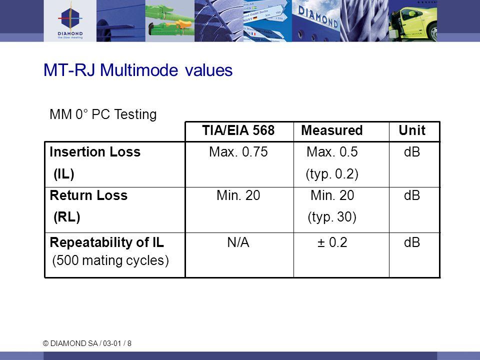 © DIAMOND SA / 03-01 / 9 MM Designation  Connector MT-RJ MM PC (male)  Connector MT-RJ MM PC (female)  MT-RJ Mating adapter