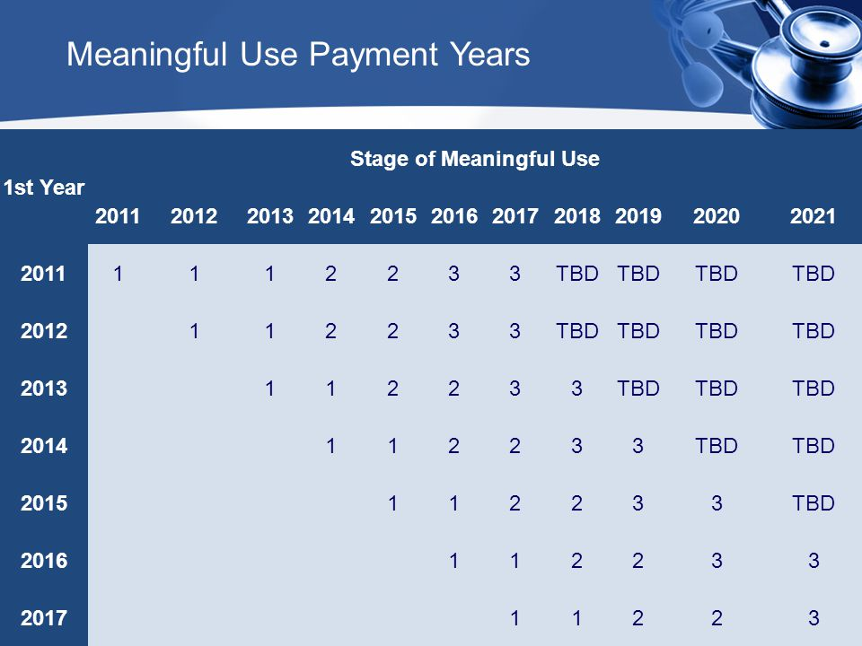1st Year Stage of Meaningful Use 20112012201320142015201620172018201920202021 20111112233TBD 2012112233TBD 2013112233TBD 2014112233TBD 2015112233TBD 2016112233 201711223 Meaningful Use Payment Years
