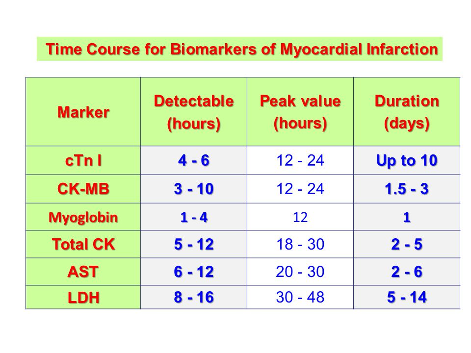 MarkerDetectable(hours) Peak value (hours)Duration(days) cTn I 4 - 6 12 - 24 Up to 10 CK-MB 3 - 10 12 - 24 1.5 - 3 Myoglobin 1 - 4 121 Total CK 5 - 12 18 - 30 2 - 5 AST 6 - 12 20 - 30 2 - 6 LDH 8 - 16 30 - 48 5 - 14 Time Course for Biomarkers of Myocardial Infarction