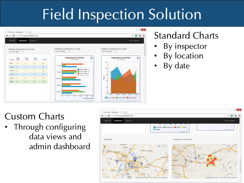 © Mi-Co, 2012 Field Inspection Solution Standard Charts By inspector By location By date Custom Charts Through configuring data views and admin dashbo