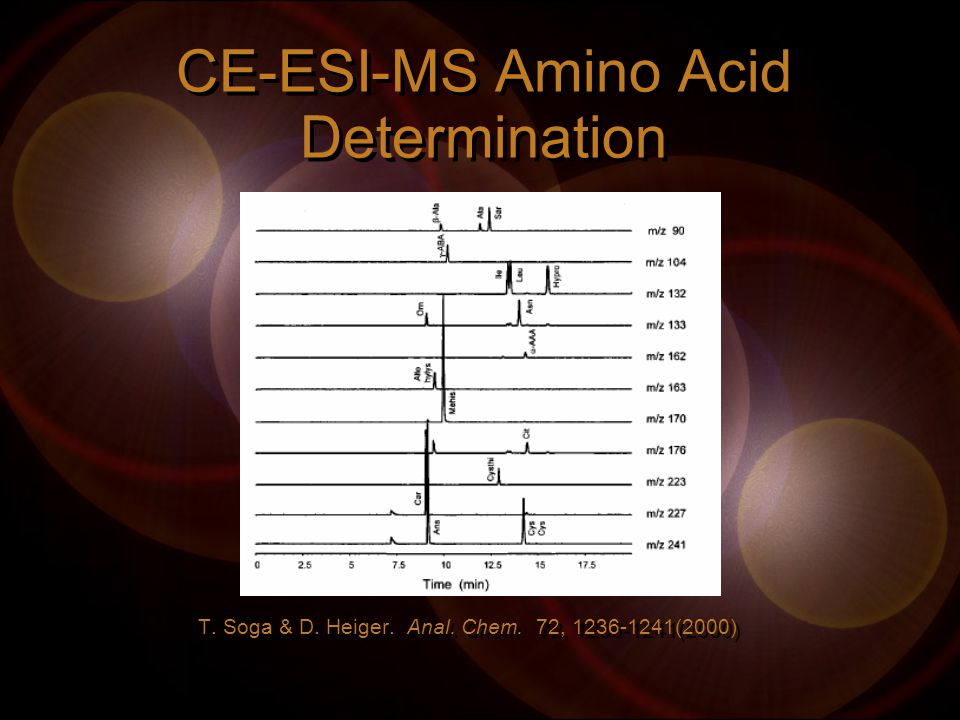 CE-ESI-MS Amino Acid Determination T. Soga & D. Heiger. Anal. Chem. 72, 1236-1241(2000)