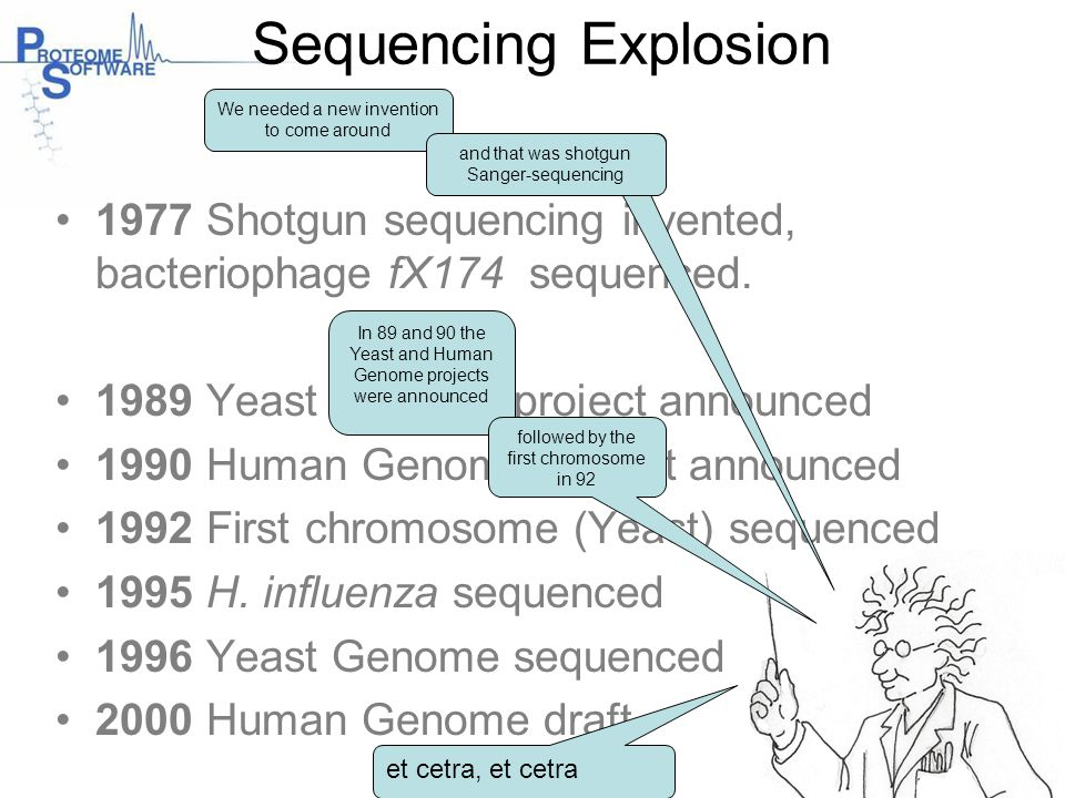 Sequencing Explosion 1977 Shotgun sequencing invented, bacteriophage fX174 sequenced. 1989 Yeast Genome project announced 1990 Human Genome project an