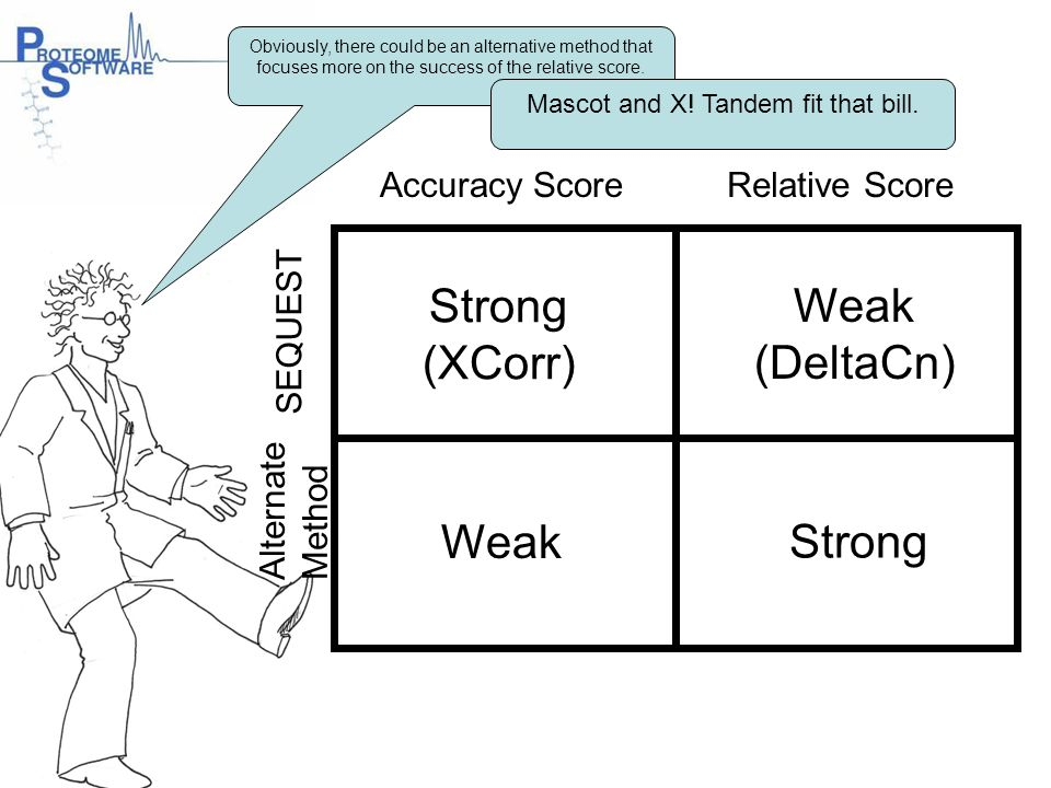 Accuracy ScoreRelative Score Alternate Method Strong (XCorr) Weak (DeltaCn) Strong SEQUEST Obviously, there could be an alternative method that focuse