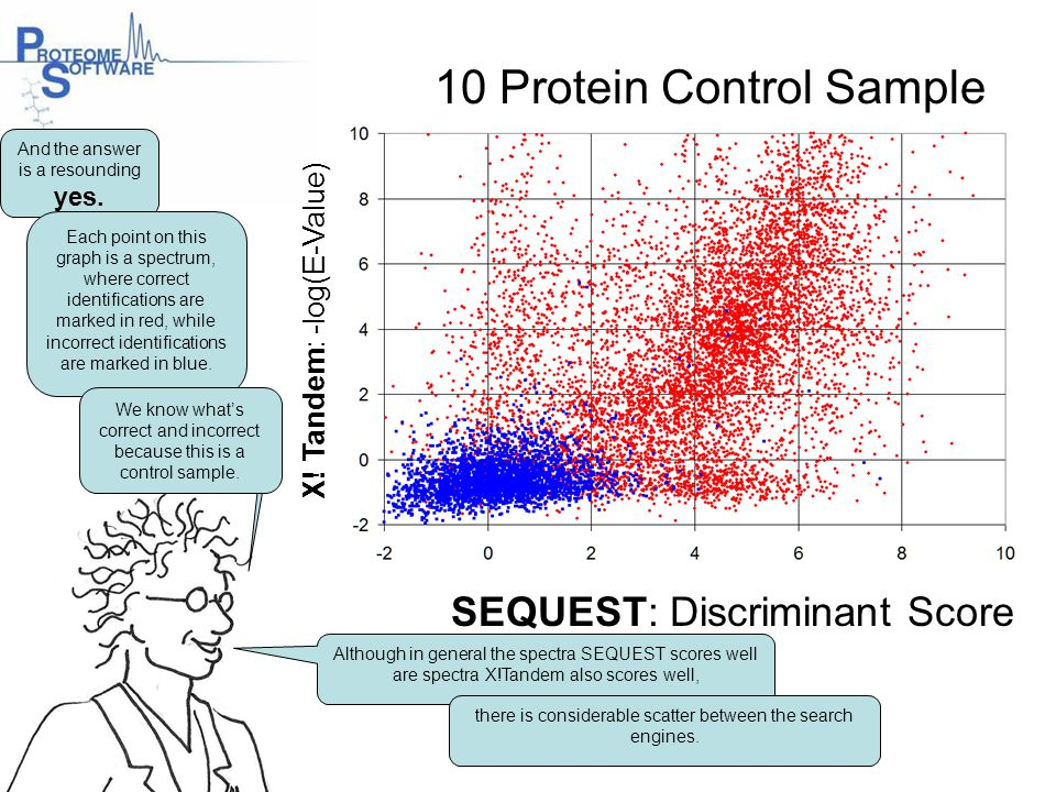 SEQUEST: Discriminant Score X! Tandem: -log(E-Value) 10 Protein Control Sample And the answer is a resounding yes. Each point on this graph is a spect