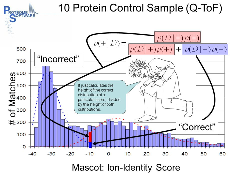 "10 Protein Control Sample (Q-ToF) ""Incorrect"" Mascot: Ion-Identity Score # of Matches ""Correct"" It just calculates the height of the correct distribut"