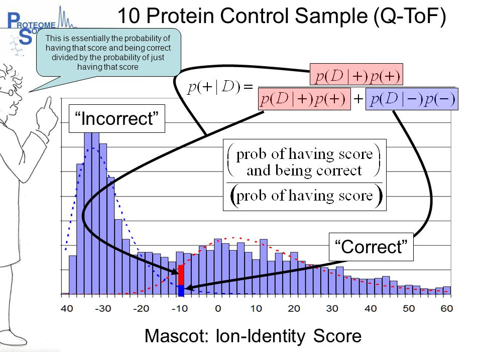"10 Protein Control Sample (Q-ToF) ""Correct"" ""Incorrect"" Mascot: Ion-Identity Score This is essentially the probability of having that score and being"