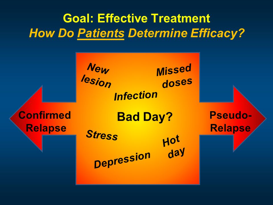 Goal: Effective Treatment How Do Patients Determine Efficacy.
