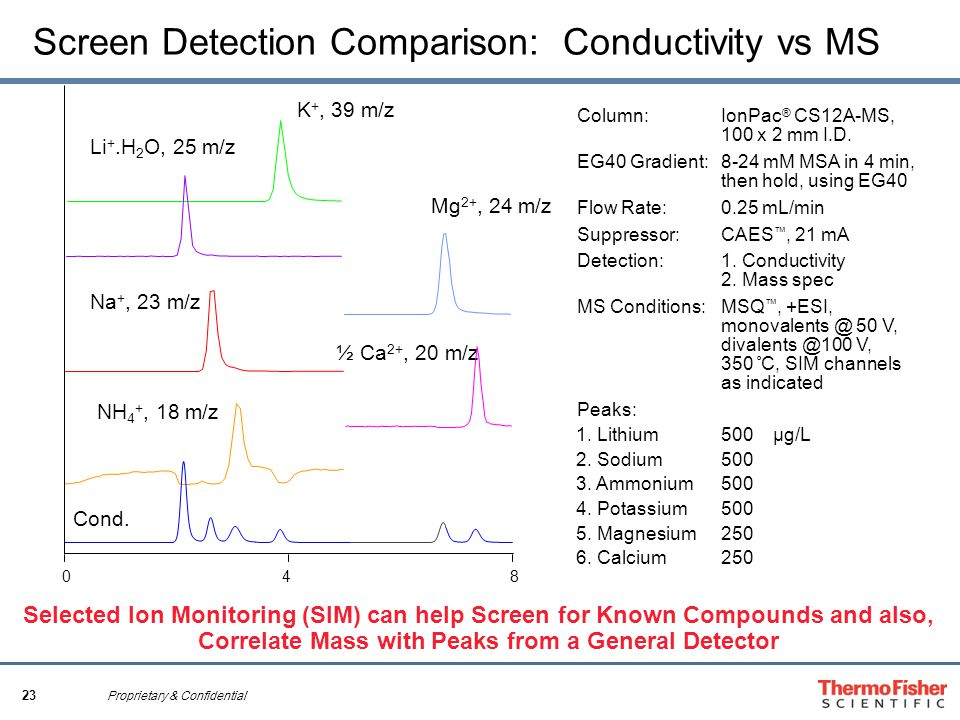 23 Proprietary & Confidential Screen Detection Comparison: Conductivity vs MS Column: IonPac ® CS12A-MS, 100 x 2 mm I.D.
