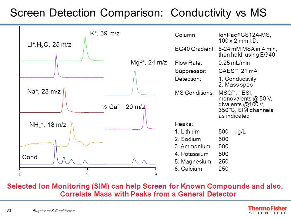 23 Proprietary & Confidential Screen Detection Comparison: Conductivity vs MS Column: IonPac ® CS12A-MS, 100 x 2 mm I.D. EG40 Gradient: 8-24 mM MSA in