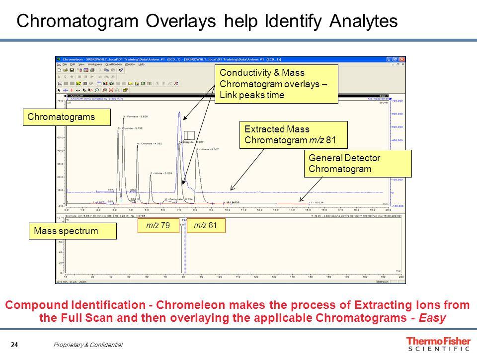 24 Proprietary & Confidential Chromatogram Overlays help Identify Analytes Extracted Mass Chromatogram m/z 81 Mass spectrum Conductivity & Mass Chroma