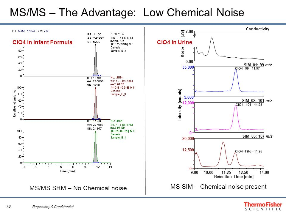 32 Proprietary & Confidential MS/MS – The Advantage: Low Chemical Noise Intensity [counts] Response [µS] 1 -5,000 35,000 2 ClO ,000 3 ClO ,500 20,000 Retention Time [min] 4 ClO4 - IStd Conductivity SIM_01: 99 m/z SIM_02: 101 m/z SIM_03: 107 m/z MS/MS SRM – No Chemical noise MS SIM – Chemical noise present ClO4 in Infant Formula ClO4 in Urine