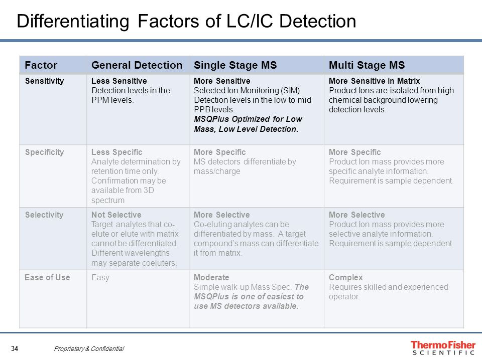 34 Proprietary & Confidential Differentiating Factors of LC/IC Detection FactorGeneral DetectionSingle Stage MSMulti Stage MS SensitivityLess Sensitive Detection levels in the PPM levels.