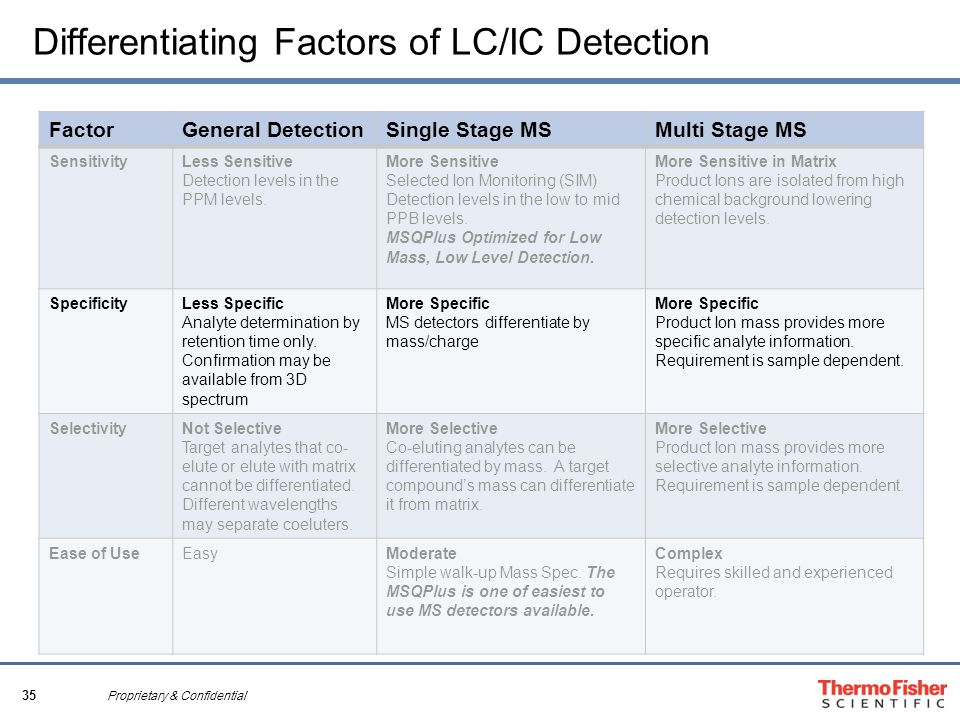 35 Proprietary & Confidential Differentiating Factors of LC/IC Detection FactorGeneral DetectionSingle Stage MSMulti Stage MS SensitivityLess Sensitive Detection levels in the PPM levels.