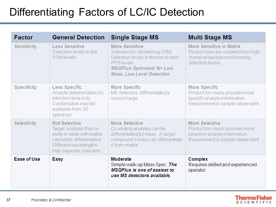 37 Proprietary & Confidential Differentiating Factors of LC/IC Detection FactorGeneral DetectionSingle Stage MSMulti Stage MS SensitivityLess Sensitiv