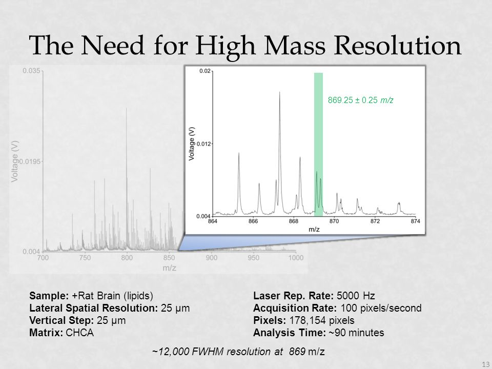 The Need for High Mass Resolution 13 ~12,000 FWHM resolution at 869 m/z 869.25 ± 0.25 m/z Sample: +Rat Brain (lipids) Lateral Spatial Resolution: 25 µ