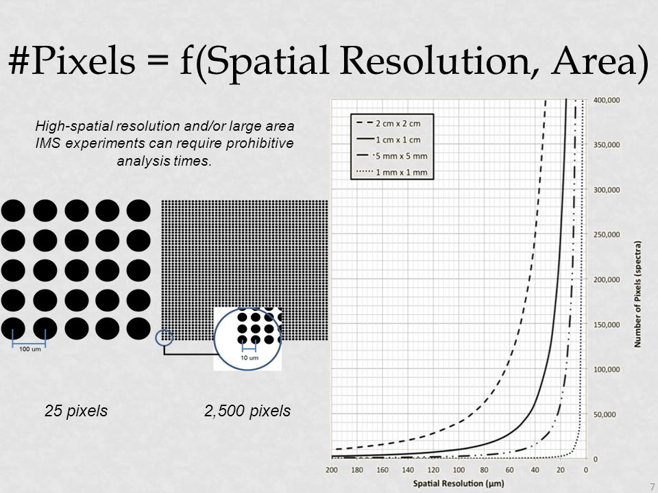 #Pixels = f(Spatial Resolution, Area) 7 25 pixels2,500 pixels High-spatial resolution and/or large area IMS experiments can require prohibitive analys