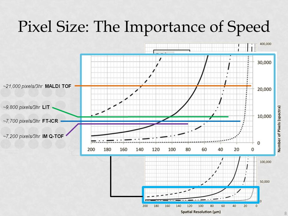 Pixel Size: The Importance of Speed ~21,000 pixels/3hr MALDI TOF ~9,800 pixels/3hr LIT ~7,700 pixels/3hr FT-ICR ~7,200 pixels/3hr IM Q-TOF 8