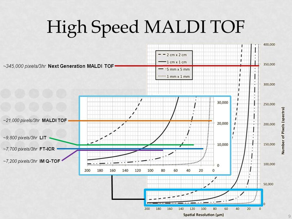 High Speed MALDI TOF ~345,000 pixels/3hr Next Generation MALDI TOF ~21,000 pixels/3hr MALDI TOF ~9,800 pixels/3hr LIT ~7,700 pixels/3hr FT-ICR ~7,200