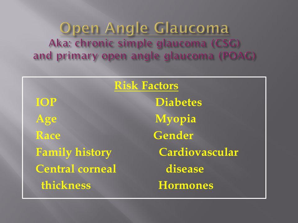 Risk Factors IOP Diabetes Age Myopia Race Gender Family history Cardiovascular Central corneal disease thickness Hormones