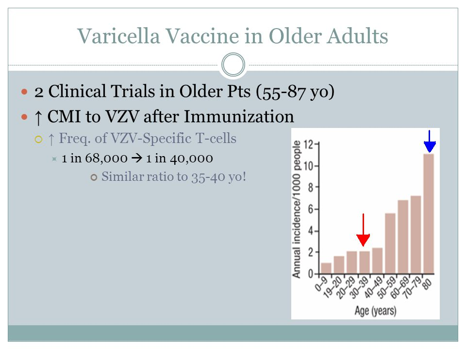 Varicella Vaccine in Older Adults 2 Clinical Trials in Older Pts (55-87 yo) ↑ CMI to VZV after Immunization  ↑ Freq. of VZV-Specific T-cells  1 in 6