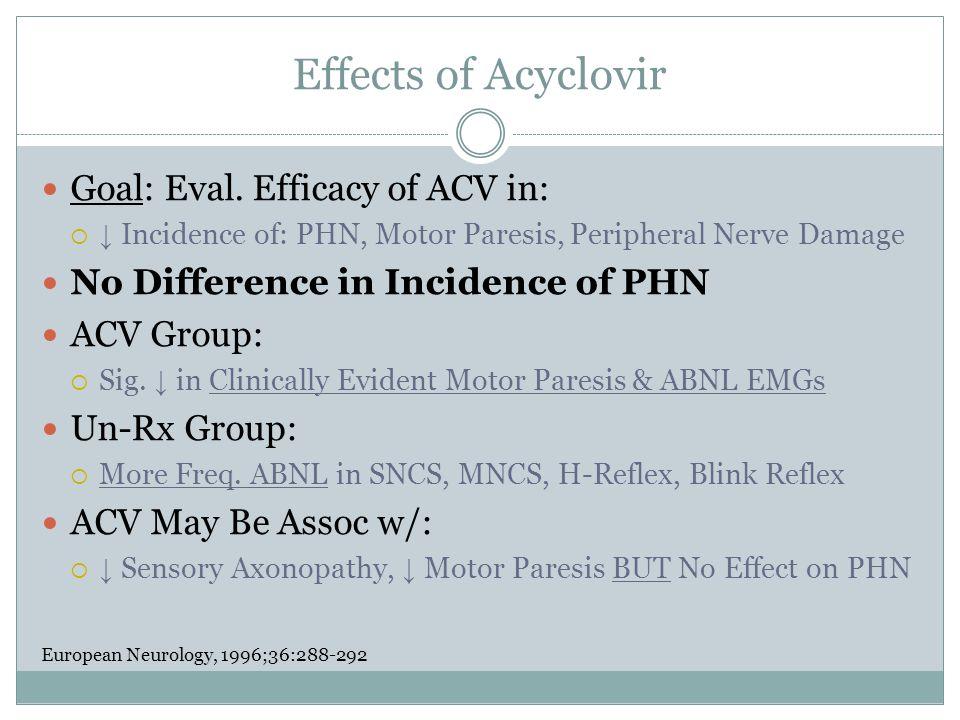 Effects of Acyclovir Goal: Eval.