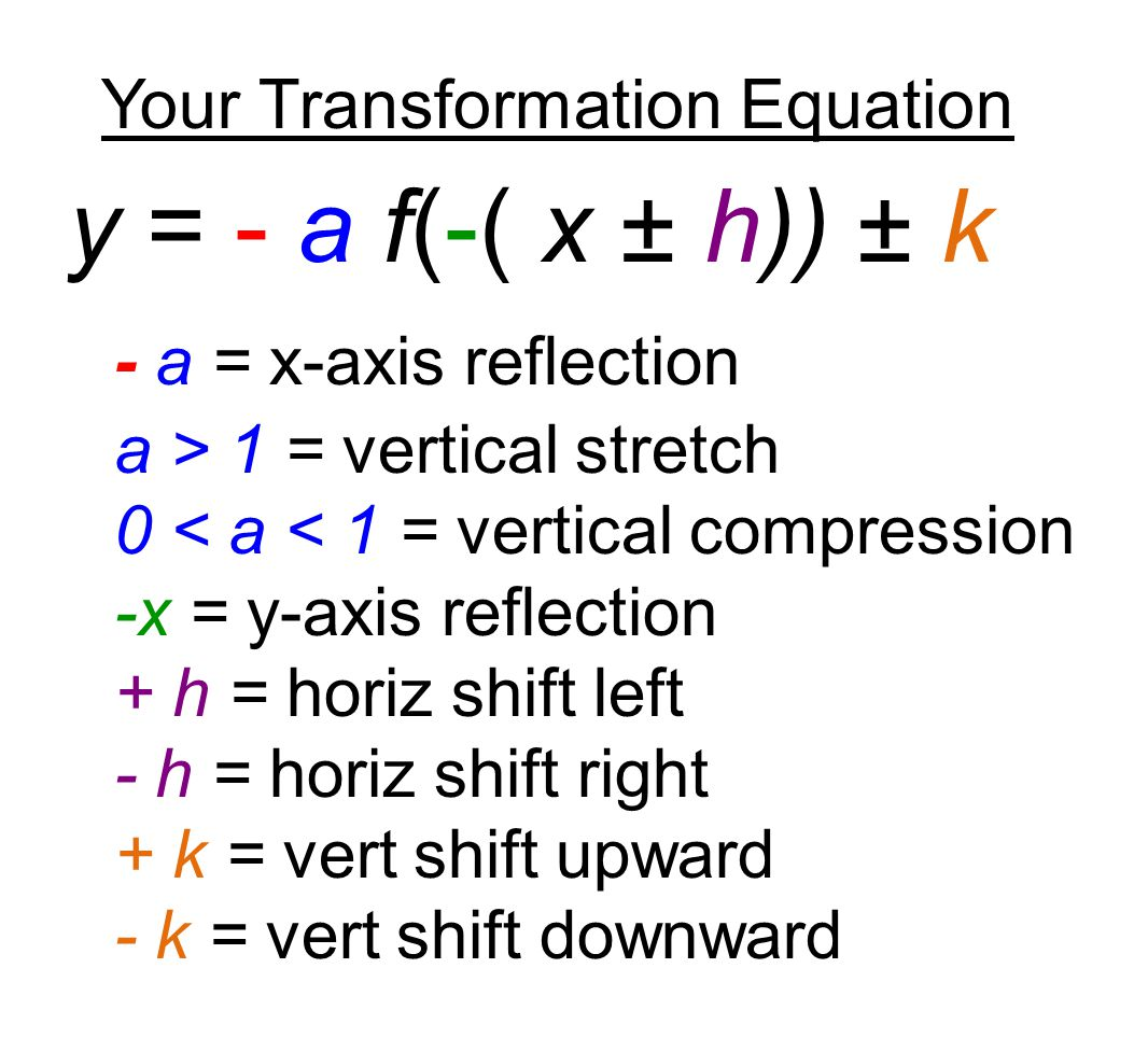Your Transformation Equation y = - a f(-( x ± h)) ± k - a = x-axis reflection a > 1 = vertical stretch 0 < a < 1 = vertical compression -x = y-axis reflection + h = horiz shift left - h = horiz shift right + k = vert shift upward - k = vert shift downward