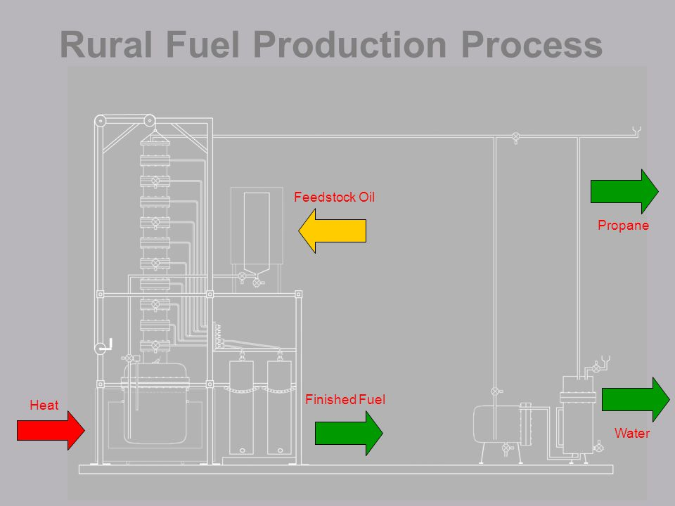 Rural Fuel Production Process Heat Feedstock Oil Finished Fuel Propane Water