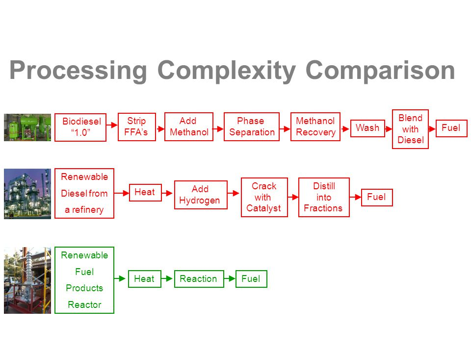 Processing Complexity Comparison Strip FFA's Renewable Diesel from a refinery Renewable Fuel Products Reactor Add Methanol Phase Separation Biodiesel 1.0 Wash Methanol Recovery Blend with Diesel Heat Add Hydrogen Crack with Catalyst Fuel HeatReaction Distill into Fractions Fuel