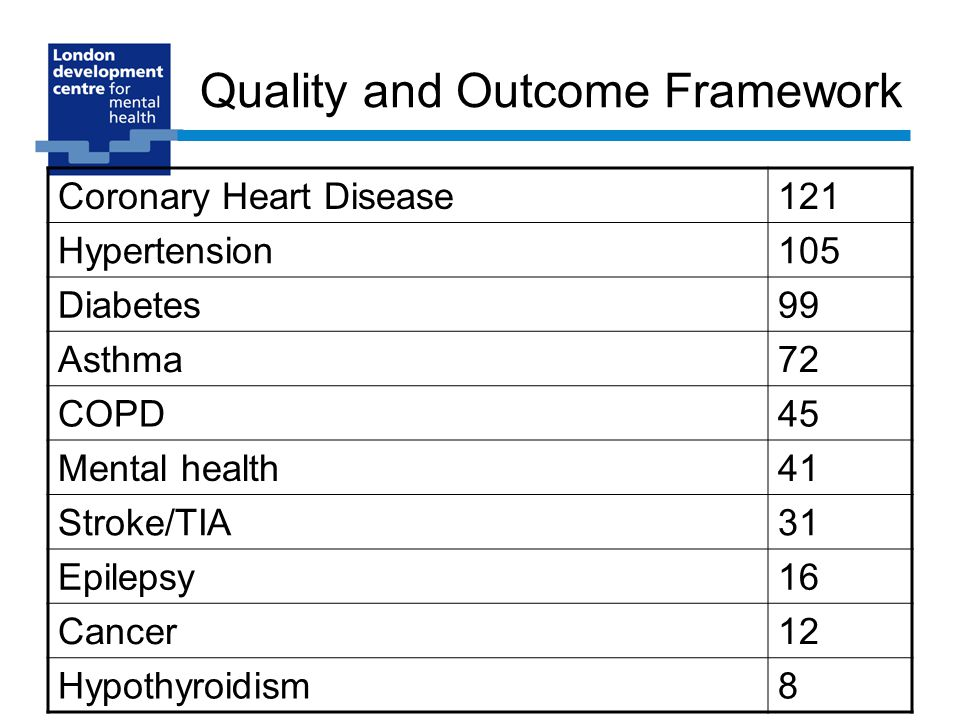 Quality and Outcome Framework Coronary Heart Disease121 Hypertension105 Diabetes99 Asthma72 COPD45 Mental health41 Stroke/TIA31 Epilepsy16 Cancer12 Hypothyroidism8