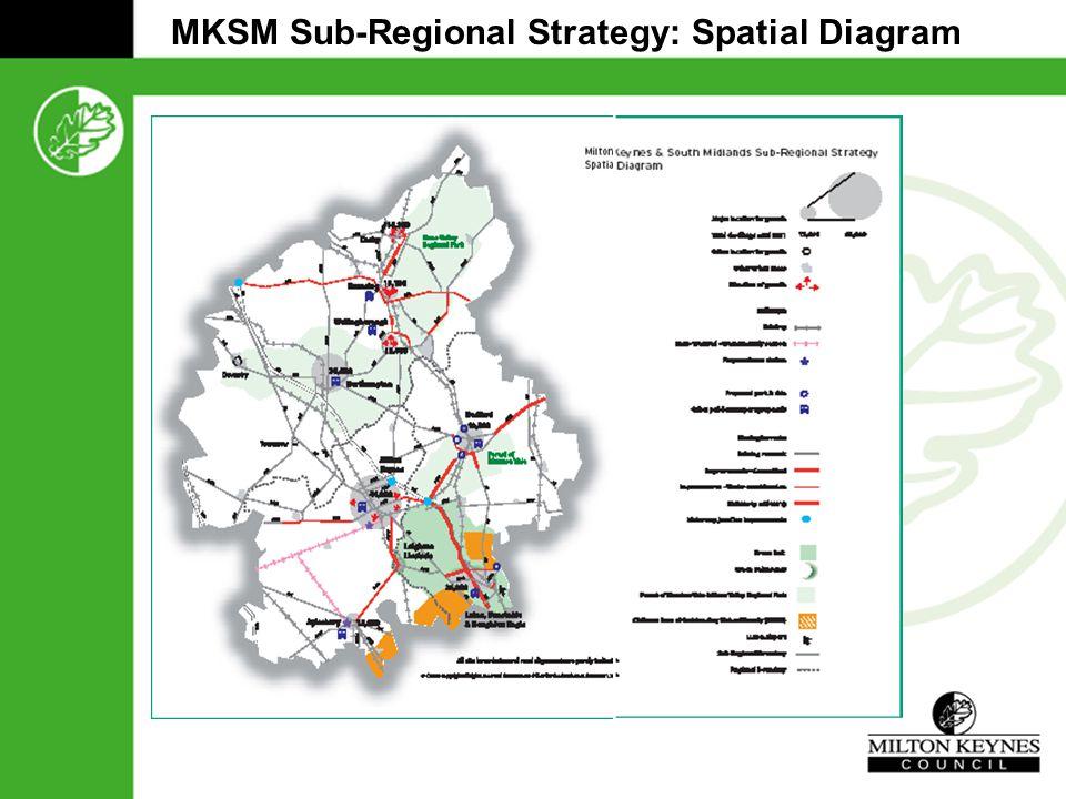 MKSM Sub-Regional Strategy: Spatial Diagram