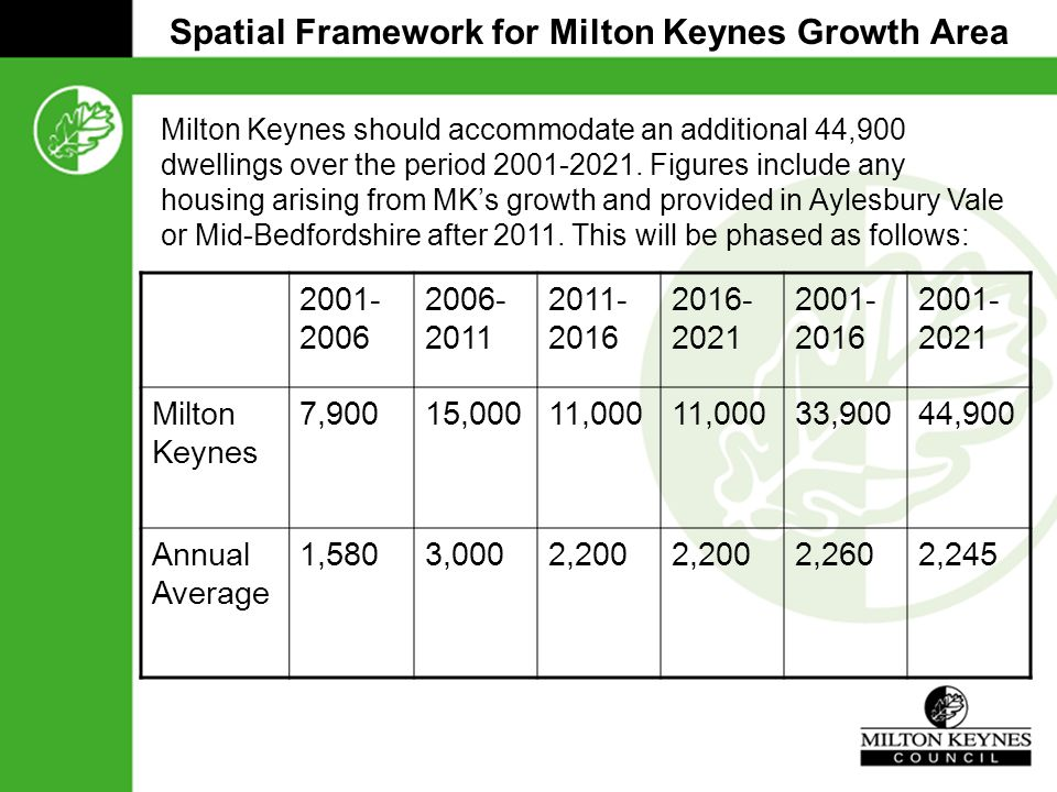 Spatial Framework for Milton Keynes Growth Area 2001- 2006 2006- 2011 2011- 2016 2016- 2021 2001- 2016 2001- 2021 Milton Keynes 7,90015,00011,000 33,90044,900 Annual Average 1,5803,0002,200 2,2602,245 Milton Keynes should accommodate an additional 44,900 dwellings over the period 2001-2021.
