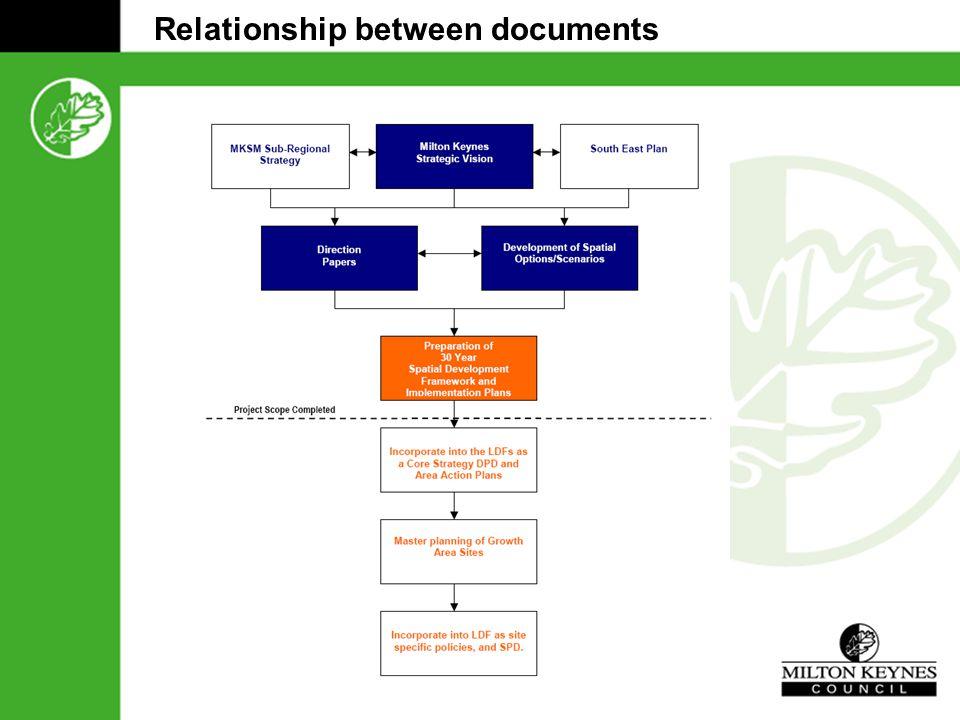 Relationship between documents