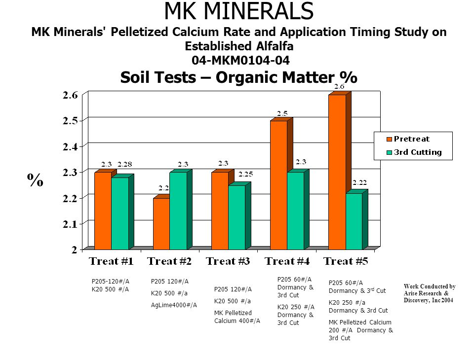 MK MINERALS MK Minerals Pelletized Calcium Rate and Application Timing Study on Established Alfalfa 04-MKM0104-04 Soil Tests – Organic Matter % % Work Conducted by Arise Research & Discovery, Inc 2004 P205-120#/A K20 500 #/A P205 120#/A K20 500 #/a AgLime4000#/A P205 60#/A Dormancy & 3rd Cut K20 250 #/A Dormancy & 3rd Cut P205 60#/A Dormancy & 3 rd Cut K20 250 #/a Dormancy & 3rd Cut MK Pelletized Calcium 200 #/A Dormancy & 3rd Cut P205 120#/A K20 500 #/a MK Pelletized Calcium 400#/A