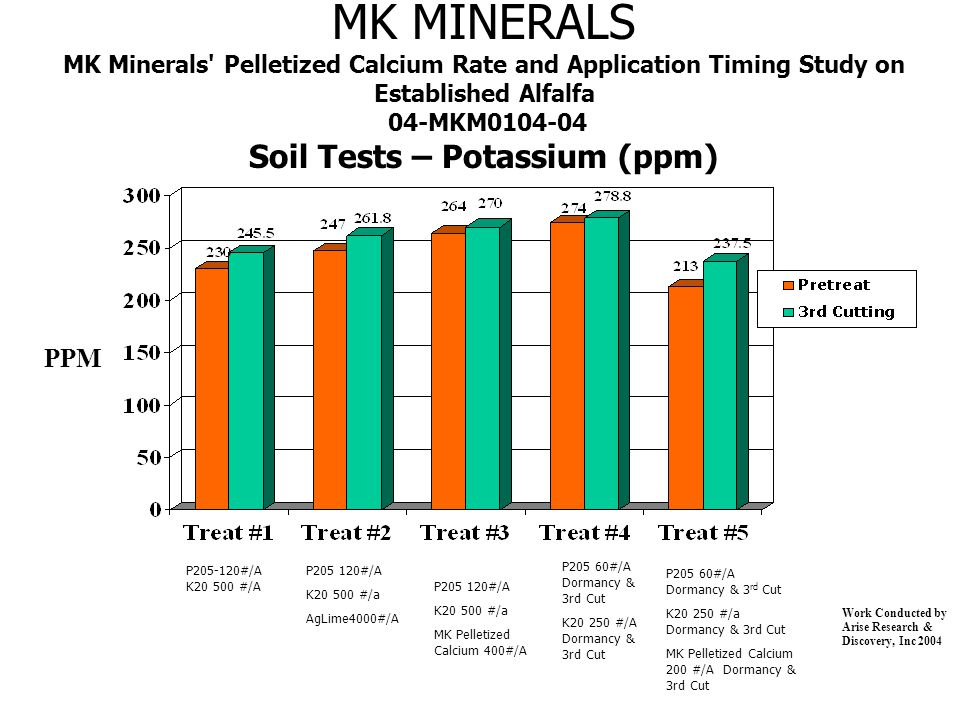 MK MINERALS MK Minerals Pelletized Calcium Rate and Application Timing Study on Established Alfalfa 04-MKM0104-04 Soil Tests – Potassium (ppm) PPM Work Conducted by Arise Research & Discovery, Inc 2004 P205-120#/A K20 500 #/A P205 120#/A K20 500 #/a AgLime4000#/A P205 60#/A Dormancy & 3rd Cut K20 250 #/A Dormancy & 3rd Cut P205 60#/A Dormancy & 3 rd Cut K20 250 #/a Dormancy & 3rd Cut MK Pelletized Calcium 200 #/A Dormancy & 3rd Cut P205 120#/A K20 500 #/a MK Pelletized Calcium 400#/A