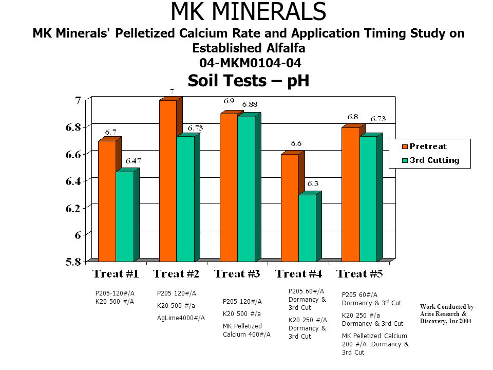 MK MINERALS MK Minerals Pelletized Calcium Rate and Application Timing Study on Established Alfalfa 04-MKM0104-04 Soil Tests – pH Work Conducted by Arise Research & Discovery, Inc 2004 P205-120#/A K20 500 #/A P205 120#/A K20 500 #/a AgLime4000#/A P205 60#/A Dormancy & 3rd Cut K20 250 #/A Dormancy & 3rd Cut P205 60#/A Dormancy & 3 rd Cut K20 250 #/a Dormancy & 3rd Cut MK Pelletized Calcium 200 #/A Dormancy & 3rd Cut P205 120#/A K20 500 #/a MK Pelletized Calcium 400#/A