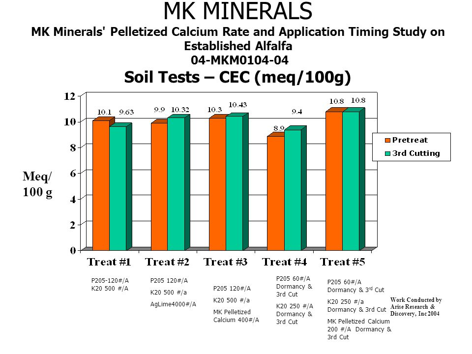 MK MINERALS MK Minerals Pelletized Calcium Rate and Application Timing Study on Established Alfalfa 04-MKM0104-04 Soil Tests – CEC (meq/100g) Meq/ 100 g Work Conducted by Arise Research & Discovery, Inc 2004 P205-120#/A K20 500 #/A P205 120#/A K20 500 #/a AgLime4000#/A P205 60#/A Dormancy & 3rd Cut K20 250 #/A Dormancy & 3rd Cut P205 60#/A Dormancy & 3 rd Cut K20 250 #/a Dormancy & 3rd Cut MK Pelletized Calcium 200 #/A Dormancy & 3rd Cut P205 120#/A K20 500 #/a MK Pelletized Calcium 400#/A